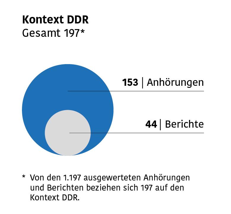 Infografik mit Zahlen der Anhörungen und Berichte aus dem Bereich DDR: 153 Anhörungen und 44 Berichte.
