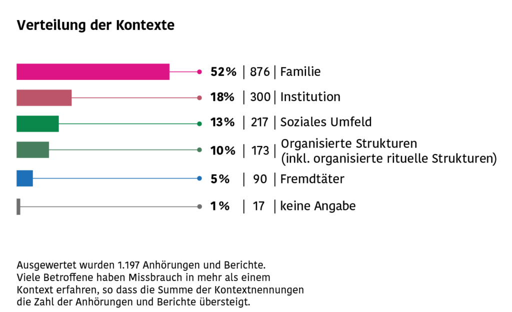 Die Grafik stellt die Verteilung der Kontexte dar, in denen sexueller Missbrauch stattfindet: Familie, Institution, Soziales Umfeld, Organisierte Strukturen (inkl. organisierte rituelle Strukturen), Fremdtäter.