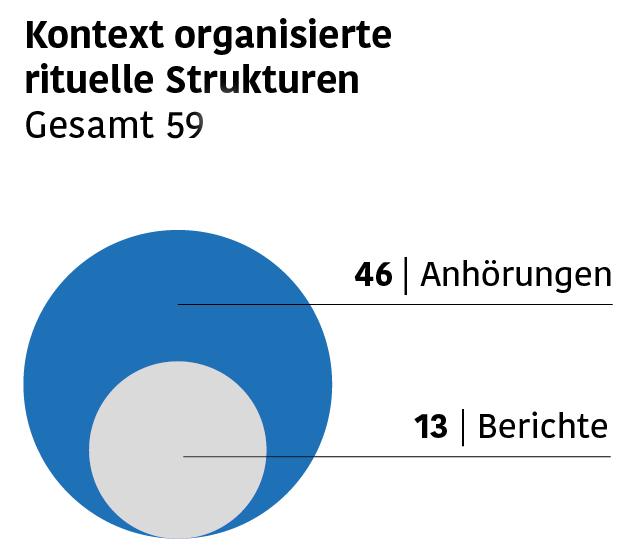 In der Grafik wird dargestellt, dass der Kommission 46 Anhörungen und 13 Berichte im Bereich organisierter ritueller Missbrauch vorliegen.