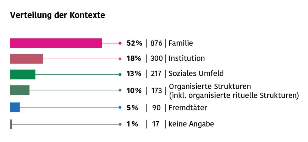 Die Grafik stellt die Verteilung der Kontexte dar, in denen sexueller Kindesmissbrauch stattfindet: Familie (52%), Institution (18%), Soziales Umfeld (13%), Organisierte Strukturen (inkl. organisierte rituelle Strukturen) (10%), Fremdtäter (5%).