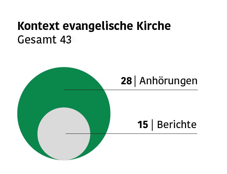 Infografik mit Zahlen der Anhörungen und Berichte zu sexuellem Kindesmissbrauch im Bereich der evangelischen Kirche: 28 Anhörungen und 15 Berichte.