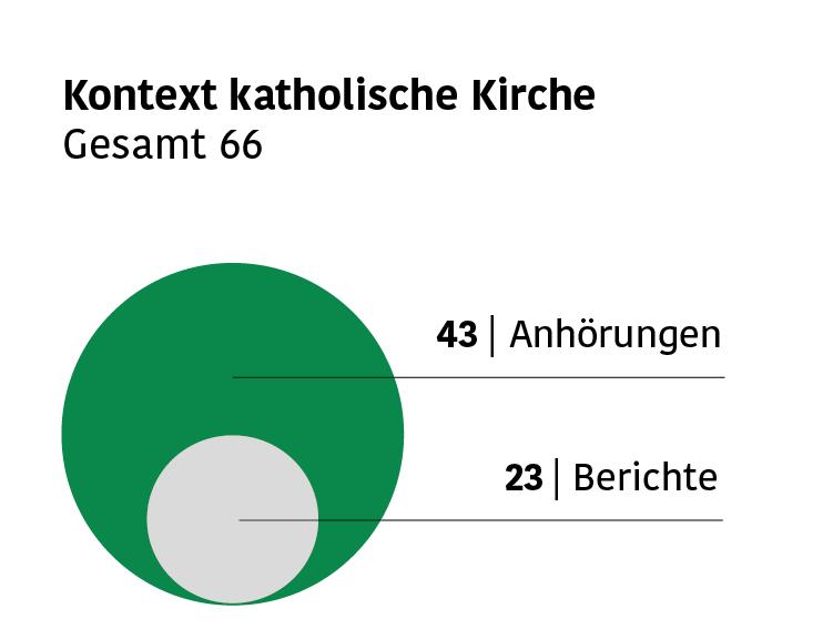Infografik mit Zahlen der Anhörungen und Berichte zu sexuellem Kindesmissbrauch im Bereich katholische Kirche: 43 Anhörungen und 23 Berichte.