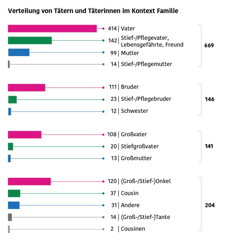 Grafik: Darstellung der Verteilung der Anhörungen und Berichte zu sexuellem Kindesmissbrauch im Tatkontext Familie. Welche Tätergruppe wurde wie oft genannt? Detailierte Beschreibung siehe Artikeltext.